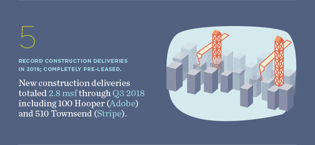 Six Quick Stats — Cushman and Wakefield Research — Q3 2018 Market Statistics